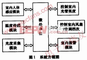 智能温控风扇及照明控制系统设计