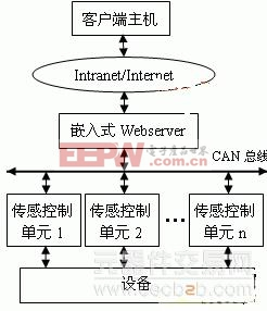 uClinux的网络化远程监控系统的设计理念
