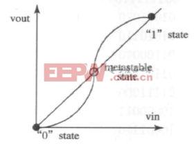 图1: 亚稳态问题