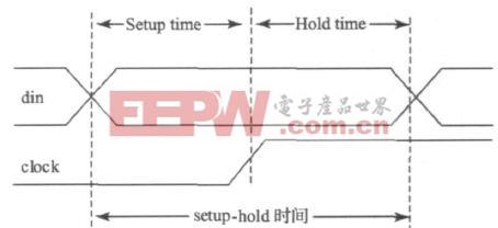 图2  setup-hold 时间