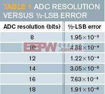8到18位ADC分辨率的½ LSB误差