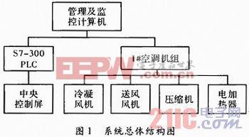 基于S7-300 PLC的商场恒温控制系统设计