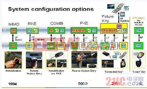 汽车遥控钥匙(RKE)的原理与应用