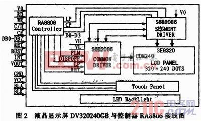 基于触摸屏的太阳能热水器控制系统设计