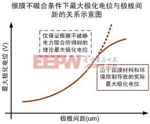 小型化超薄高信噪比驻极体麦克风(ECM)设计