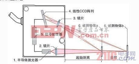 激光位移传感器测量原理及其应用范围详解
