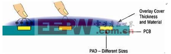 图1:触摸灵敏度依赖于覆膜材料、垫片尺寸和厚度。