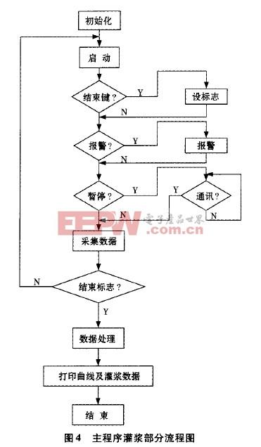 主程序灌浆部分流程图