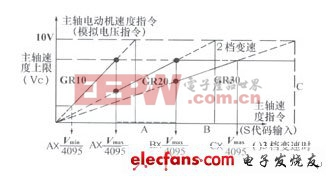 FANUC数控系统主轴参数的应用