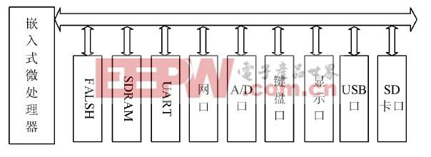 图2 嵌入式系统硬件框图