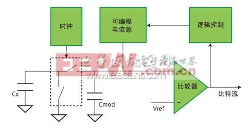 电容测量预处理电路
