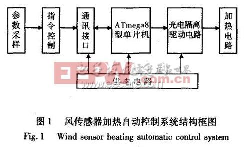 自动气象站风传感器防冻控制电路设计