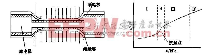 双面接触式电容压力传感器的结构及工作曲线图