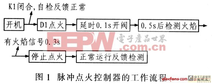 基于PICl6C711的燃气灶脉冲点火控制器设计点拨