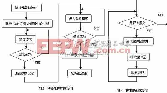 电液伺服机构与can总线接口设计