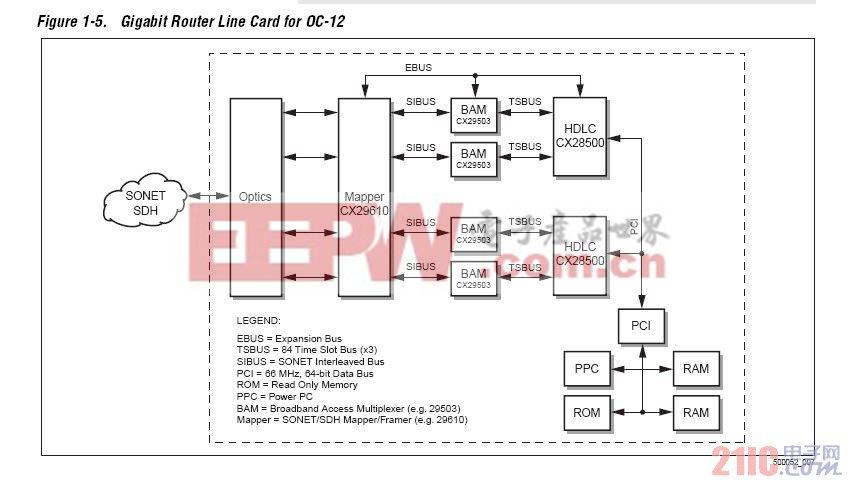 2 板卡 设计   如 cpos 板卡结构图所示,cpos 的功能主要由3 颗芯片cx