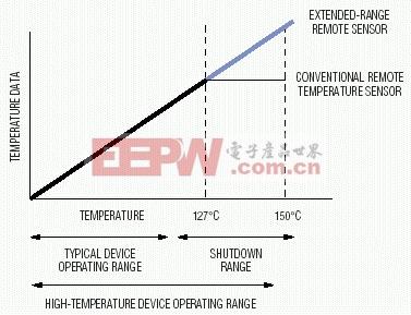 图1. 宽量程远程温度传感器能够监视高性能器件的整个工作范围。