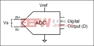 图2. 普遍意义上的模数转换器