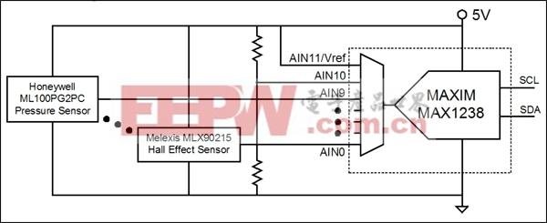图3. MAX1238 ADC允许AN11输入作为参考电压,因此,ADC可与比例传感器配合使用。