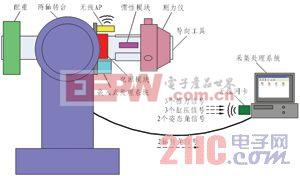 旋转导向工具双轴综合标定系统研究与设计