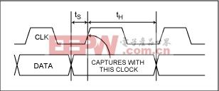 图1. 相对于时钟信号上升沿的建立和保持时间