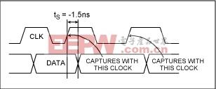 图2. MAX5891的最小建立时间