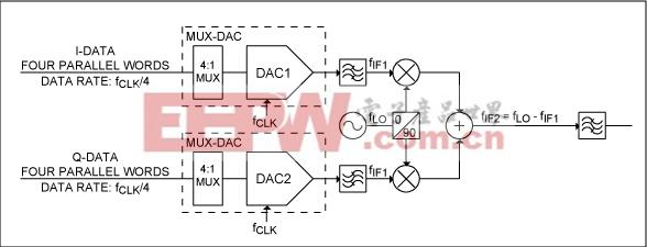 图1. 使用多路复用DAC的I/Q发射器中的DAC和第一上变频级