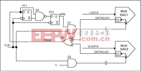 图4. 实现DAC同步的简单的高速逻辑电路