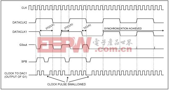 图5. 所示逻辑电路操作的时序图