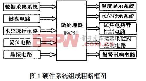 硬件系统组成粗略框图