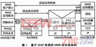 基于ARM11和MMS的远程监控系统研究