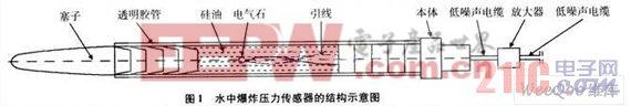 一种可用于测量水中爆炸压力的传感器设计