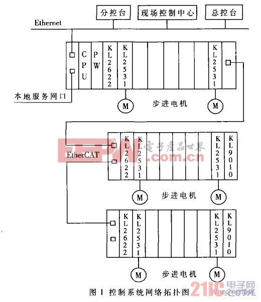 基于Beckhoff嵌入式PC控制器的步进电机群控系统设计