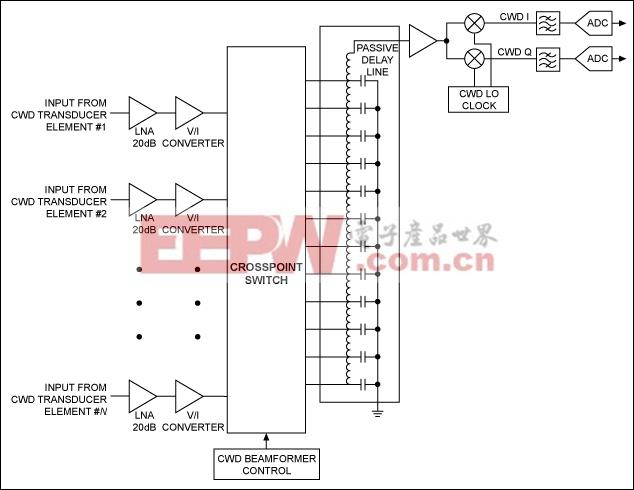 图1. 基于CWD延时线的接收机简化电路