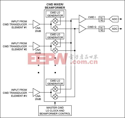 图2. 低功耗双极型LNA和CWD混频器/波束成型电路能够简化高性能CWD接收机的设计