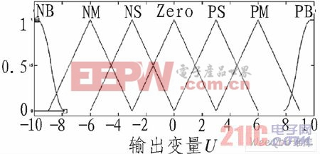 一种基于模糊-pi双模控制器设计方法