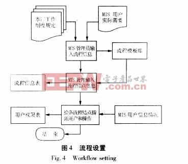 工作流系统的实现体现在流程管理系统的设计上,流程系统用于在整个mis