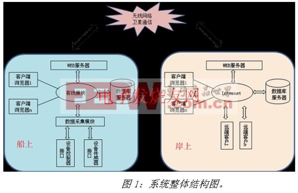 船舶自动化平台结构图 www.elecfans.com