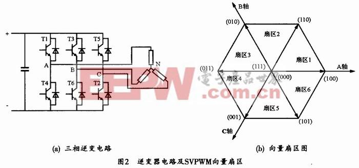 基于svpwm的永磁同步电机矢量控制系统设计