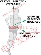 各轴的定义 www.elecfans.com