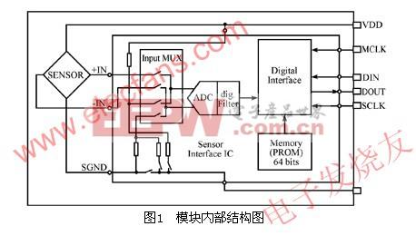 MS5534B内部模块结构图 www.elecfans.com