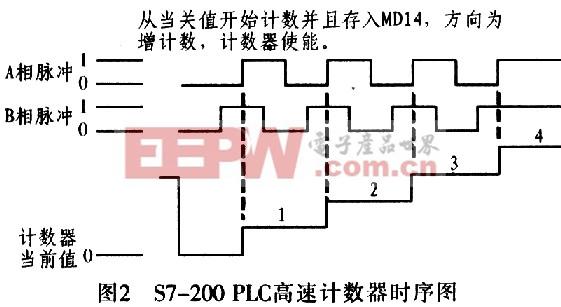 1.2 光电编码器 光电编码器,是一种通过光电转换将输出轴上的机械几何位移量转换成脉冲或数字量的传感器。这是目前应用最多的传感器,光电编码器是由光栅盘和光电检测装置组成。光栅盘是在一定直径的圆板上等分地开通若干个长方形孔。由于光电码盘与电动机同轴,电动机旋转时,光栅盘与电动机同速旋转,经发光二极管等电子元件组成的检测装置检测输出若干脉冲信号,此外,为判断旋转方向,码盘还可提供相位相差90°的两路脉冲信号。图3为在实际项目中采用光电编码器的时序图,从图中可以看出此光电编码器的相位判断角度为90&d