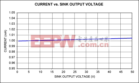 Figure 2. Sink current vs. output voltage for the circuit of Figure 1a.