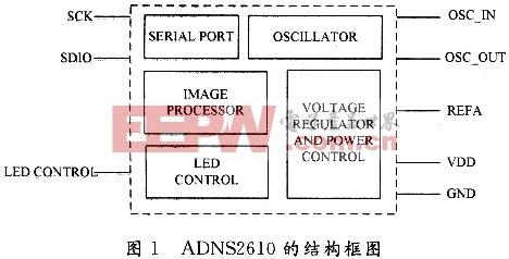 基于adns2610的微型飞机速度检测系统设计