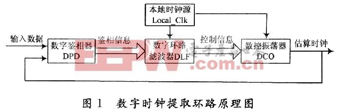 X光安�z�C控制信��r�提取的�O▲��c���F