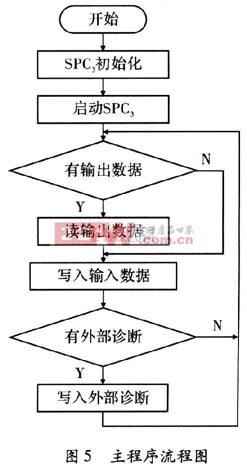 图4为profibus-dp的rs-485传输接口电路