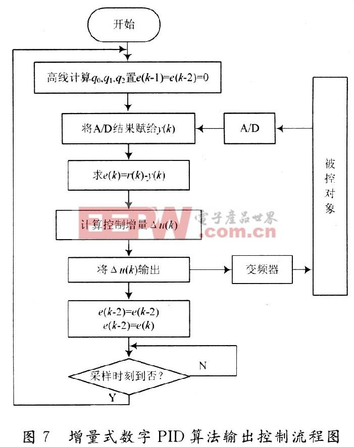 如图8所示,曲线1是参数调整前电机模块控制电压随时间变化的响应曲线