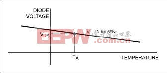 Figure 5. The forward voltage for a diode biased at constant current varies with temperature.