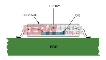 Figure 1. A cross section of a chip mounted on a PCB shows the layers of material between the die and the environment.
