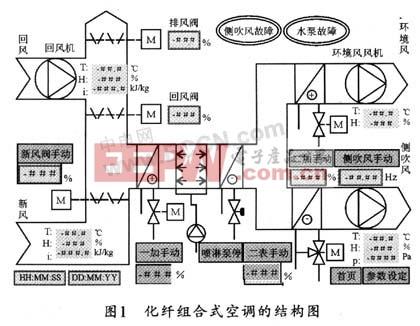 化纤组合式空调控制系统设计